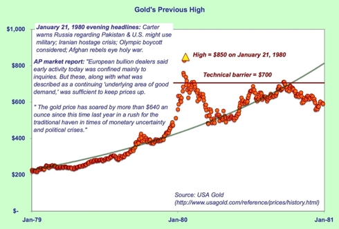 Gold prices 1979-1980 daily