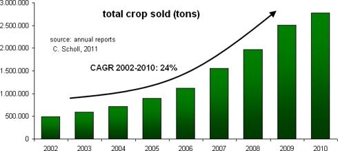 total crop