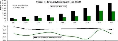 revenues, profits, margins
