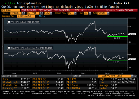 S&P 500 Price to Earnings Chart