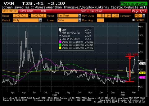 VXN 1 Year Chart