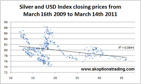 Silver USD Closing Scatter