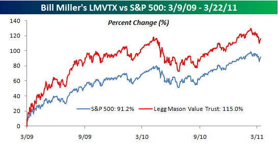 bill miller and value trust case At miller value partners, we think and invest differently bill miller, cfa leads our team of value investors to pursue long-term results.