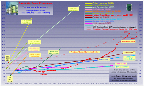 click to enlarge ... more peak oil charts @ my profile & website