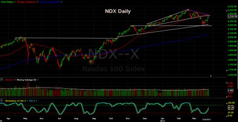 NDX Daily