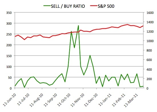 Insider Sell Buy Ratio March 25, 2011