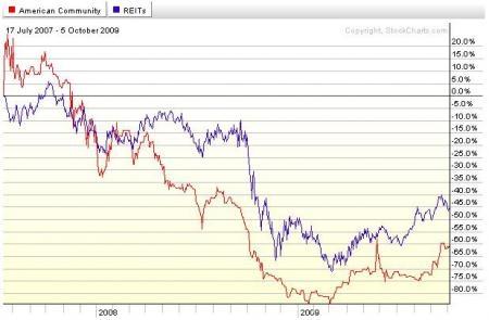 American Communities Properties Trust underperforms the Dow Jones Equity REIT Index