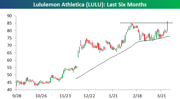 Lululemon Athletica Breaks To New All Time High Announces 2 For 1 Stock Split Nasdaq Lulu Seeking Alpha