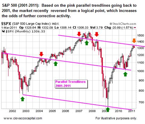 Resistance for Stocks