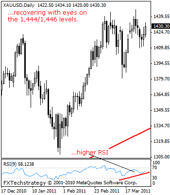 Commodity Technical Outlook