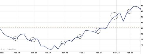Silver Weekly Chart (Courtesy: Yahoo Finance)