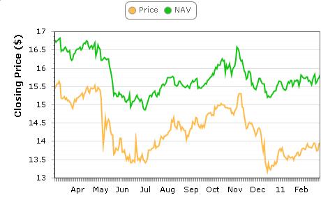 JGT Price and NAV
