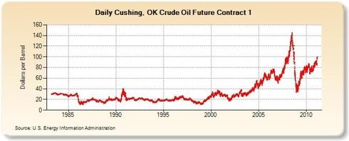 Crude Oil Futures Price