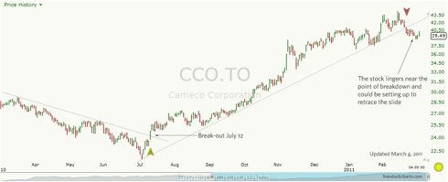 Cameco Corp daily chart from March 3, 2010 to March 4, 2011