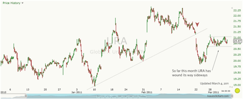 Global X Uranium ETF — hourly chart, December 1, 2010 to March 4, 2011