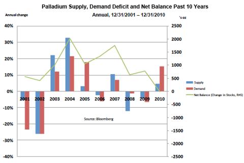 Palladium Supply/Demand/Net Balance - Past 10 Years