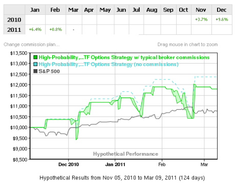 Short-Term, High-Probability Mean Reversion Indicator: Performance