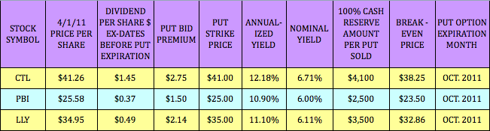 Options strategy high dividend