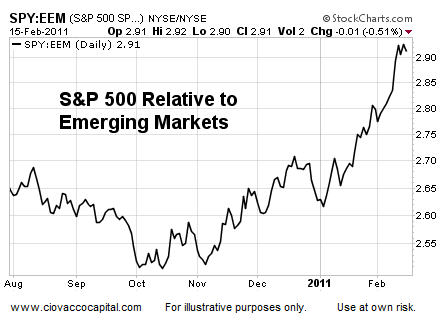 U.S. Stocks relative to Emerging Markets