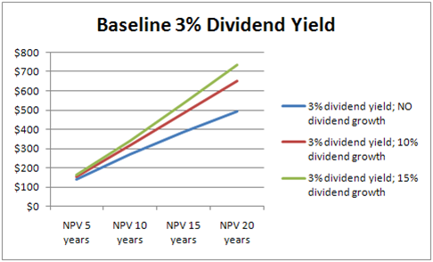 Baseline 3% Dividend Yield