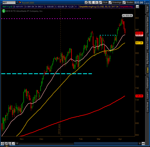 Russell 2000 (RUT)