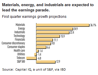 Earnings projections by sector