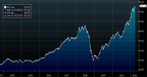 CRB Commodity Index