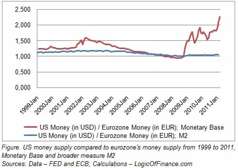 US money supply compared to eurozone's money supply from 1999 to 2011, Monetary Base and broader measure M2