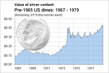 That Silver Dime Gained A Lot Of Ground As The U S Went Off Gold Standard And Nasty Bout Inflation Began