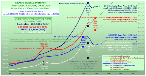 click to enlarge... more macro economic charts @ my profile & website