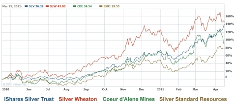 Silver vs Equities
