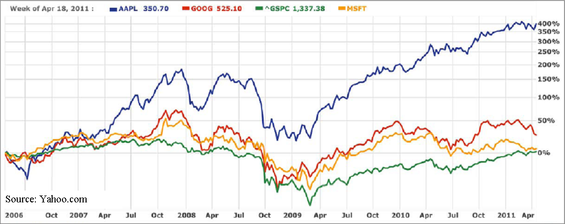 The Rise and Rise of Apple: Time for a Split? - Apple Inc