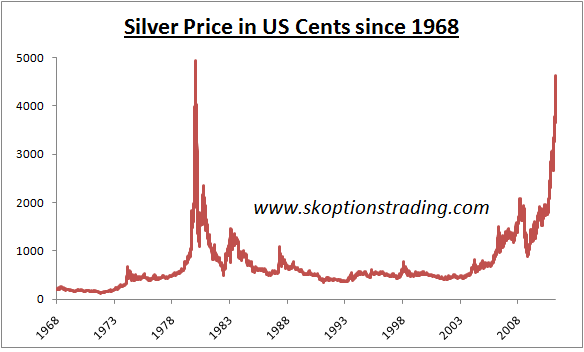 Price Of Gold And Silver