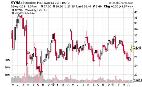 Weekly Price Chart of Synaptics Showing Support at $25