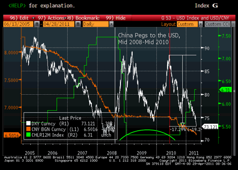 USD/CNY and the USD/Index (DXY), Relationship returning