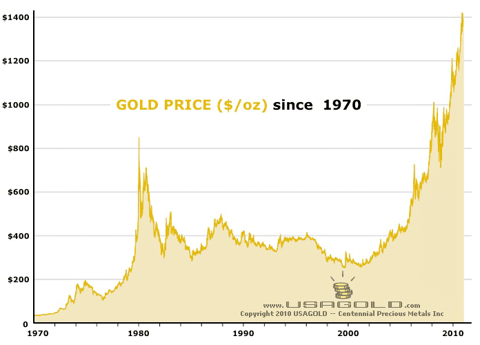 These Companies Could Suffer Most From Impending Gold Bubble