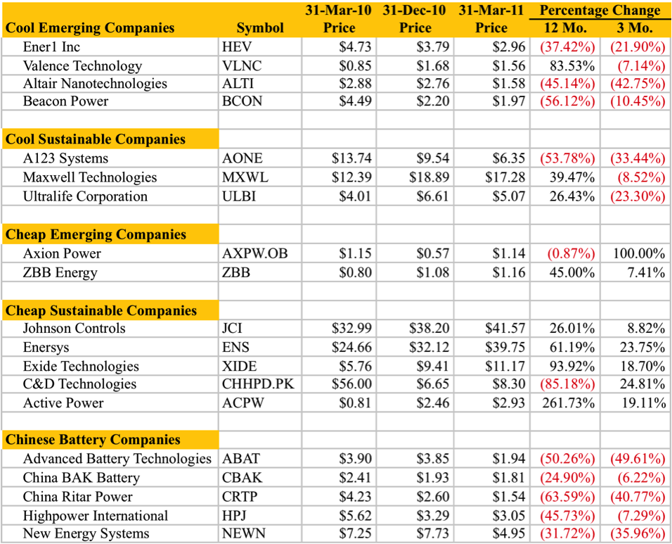 Energy Storage Sector Q1 2011 Winners And Losers