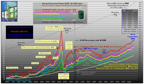 click to enlarge ... more peak oil charts @ my Instablog & website
