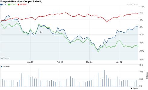FCX, SCCO, S&P 500 3 Months