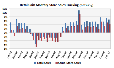 RetailSails Monthly Retail Store Sales