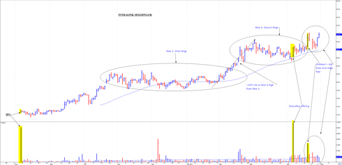 IntraLinks - since IPO