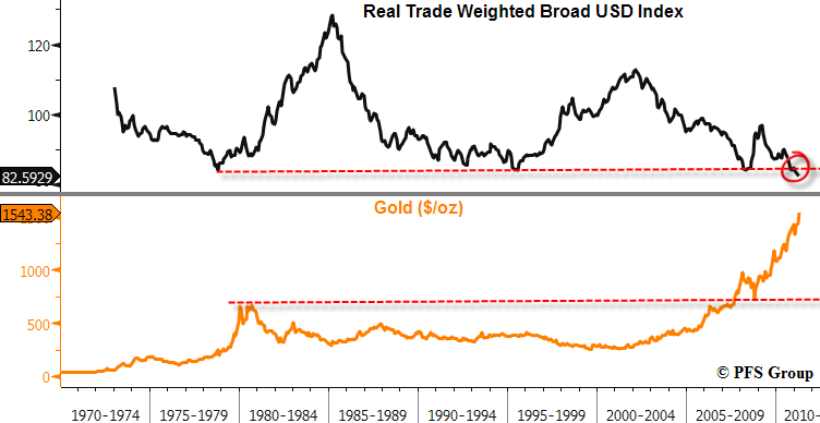 real trade weighted usd