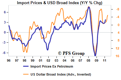 usd import prices