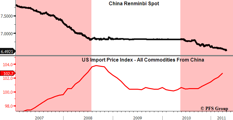 yuan import prices