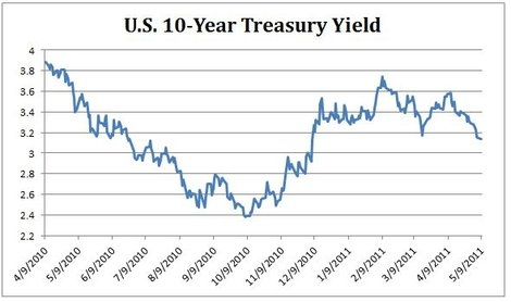 US 10 Year Treasure Yield