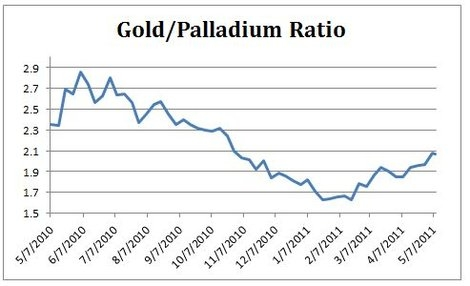 Gold Palladium Ratio