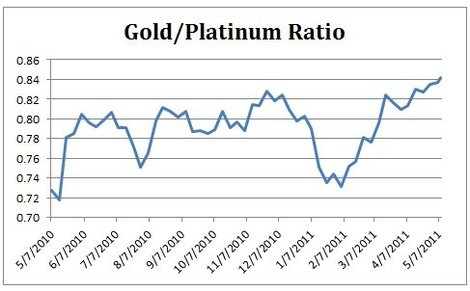 Gold Platinum Ratio