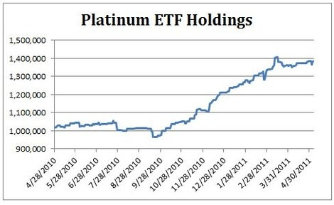 Platinum ETF Holdings
