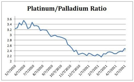 Platinum Palladium Ratio