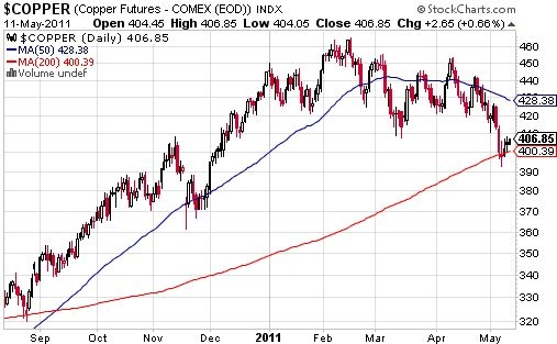 Copper tests critical support at its 200DMA